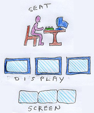 Figure 1: Seat, Display, and Screen